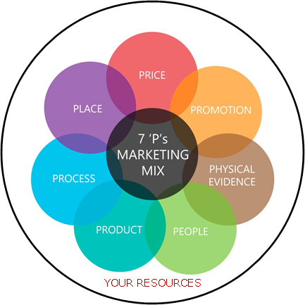 The Marketing Mix | 7P's of Marketing Case Study